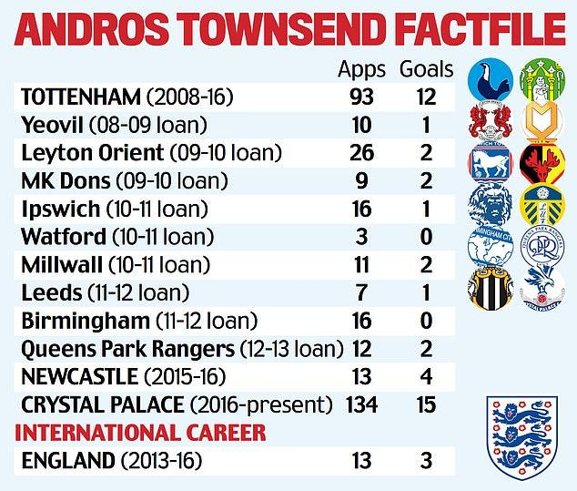 Townsend's career stats