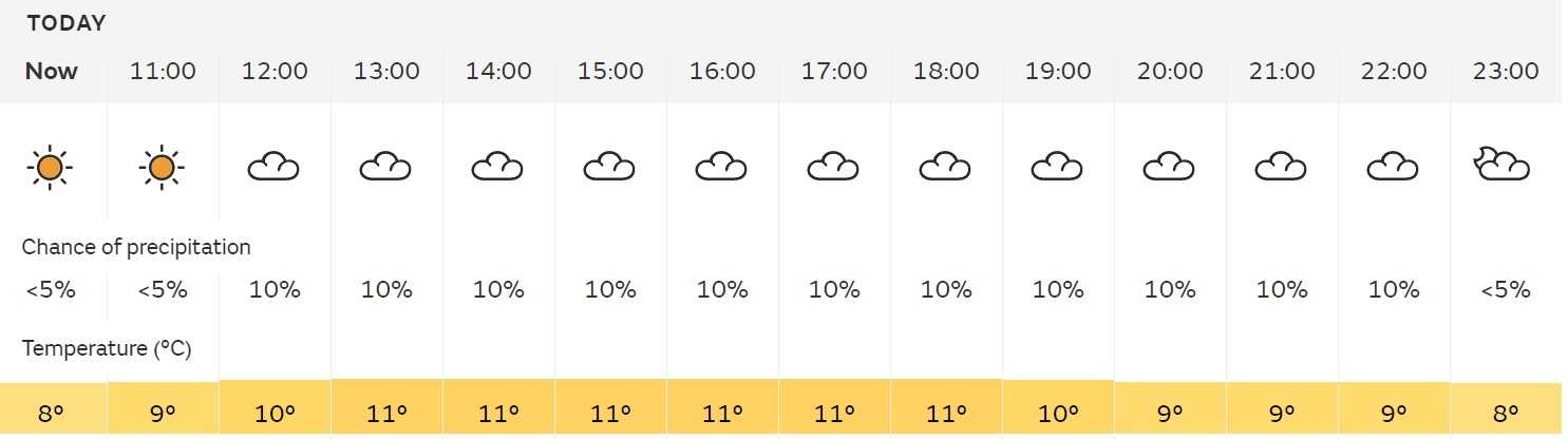 Saturdays Met Office forecast for London