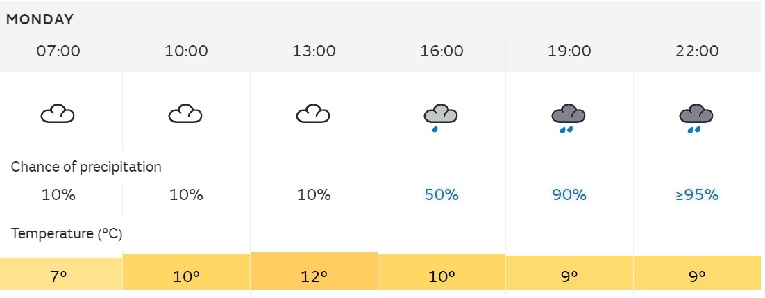 Mondays Met Office forecast for London